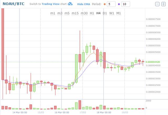 ノアコイン1週間のチャート(4時間足)