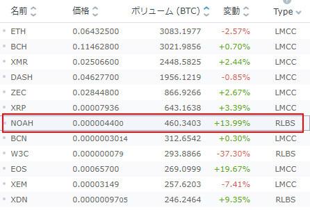 ノアコイン最新価格