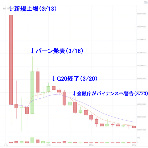 ノアコイン価格チャート(日足)