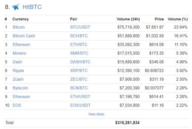 HitBTC取引量ランキング