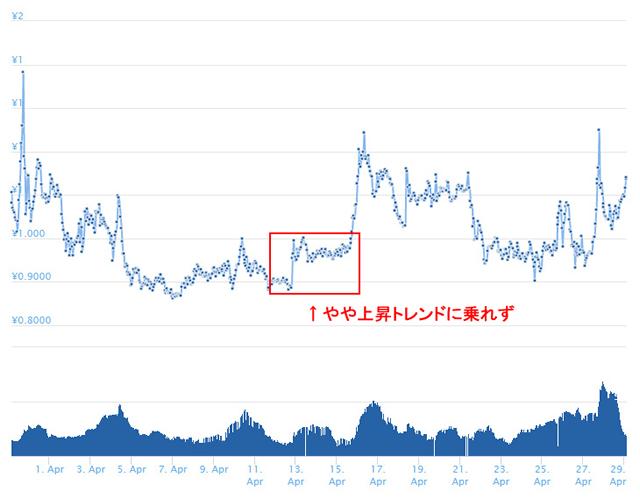 ノアコインチャート円換算