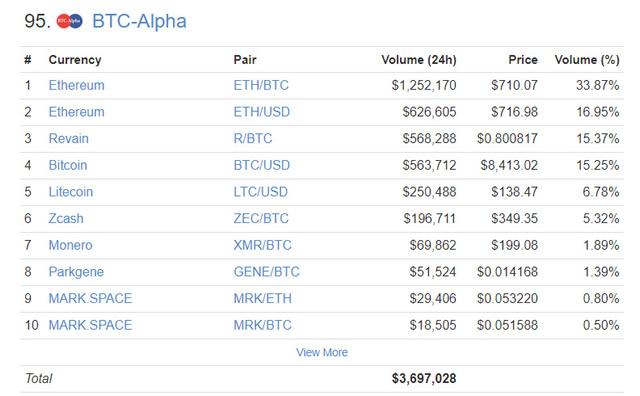 BTC-Alpha取引所ランキング
