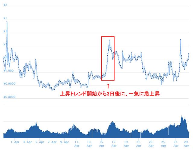 ノアコインチャート円換算 (2)