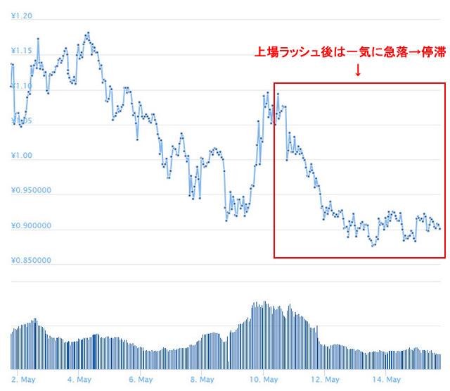 ノアコイン価格チャート上場ラッシュの後数日
