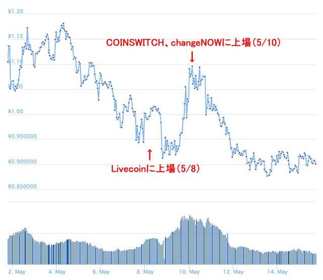 ノアコイン価格チャート上場ラッシュ前後