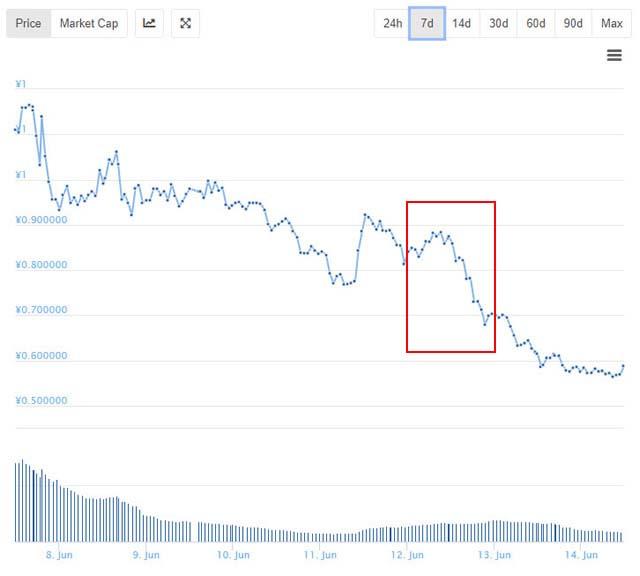 ノアコイン価格チャート6月12日前後