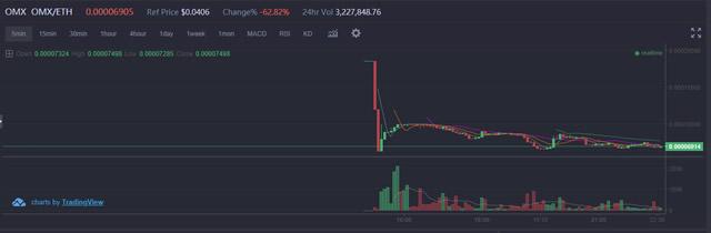 coinbene価格チャート