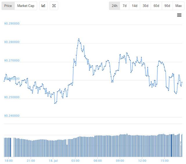 ノアコイン価格チャート24時間