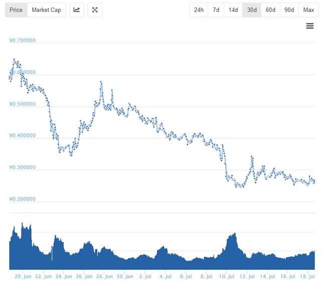 ノアコイン最新価格チャート推移