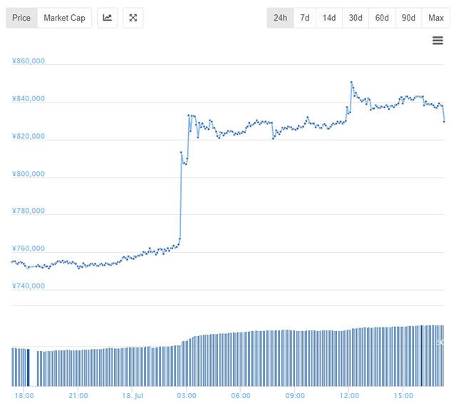 ビットコイン価格チャート24時間